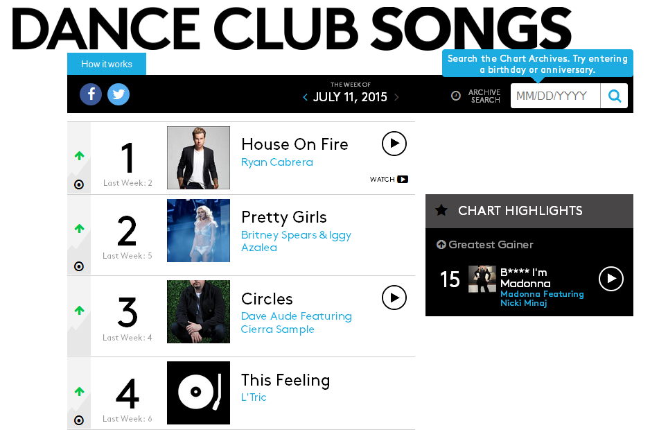 Billboard's Top Dance Club Songs